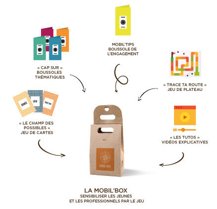 mobil'box